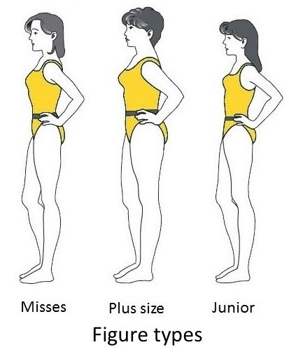 Body types for sewing